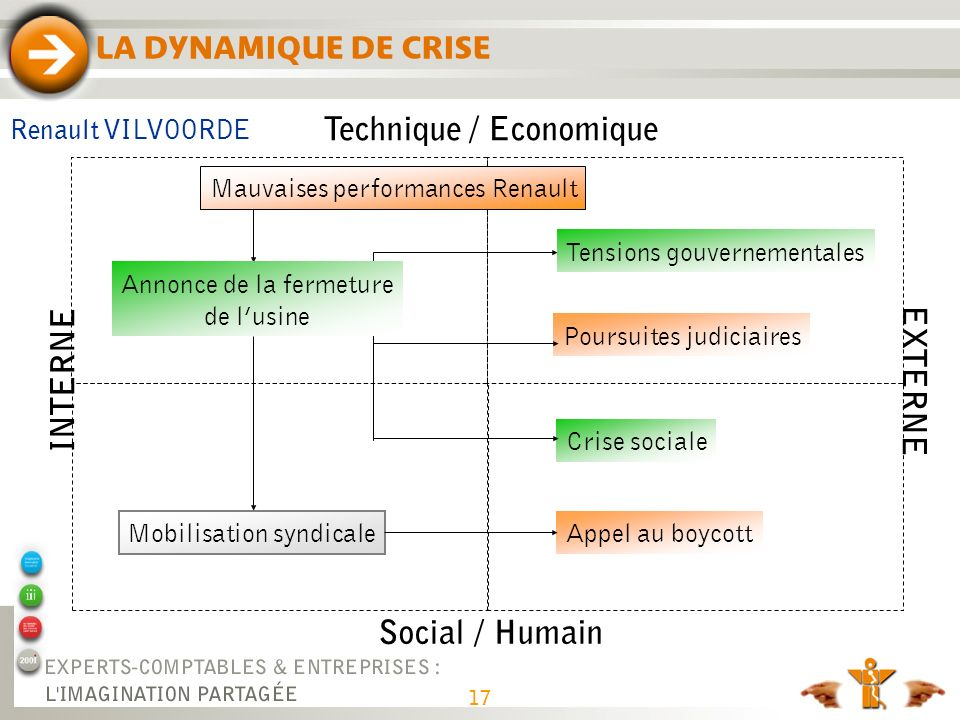 Technique / Economique