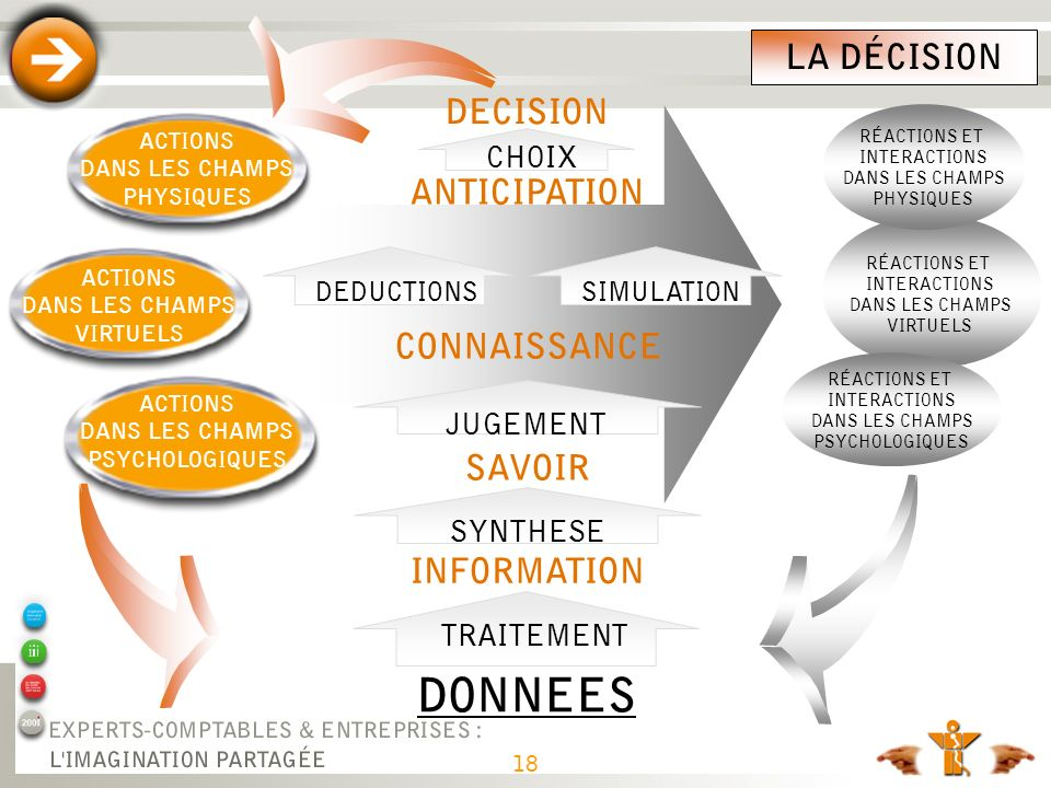 DONNEES LA DÉCISION DECISION ANTICIPATION CONNAISSANCE SAVOIR