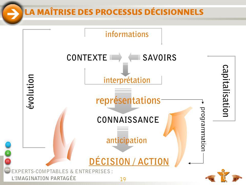 représentations capitalisation évolution DÉCISION / ACTION