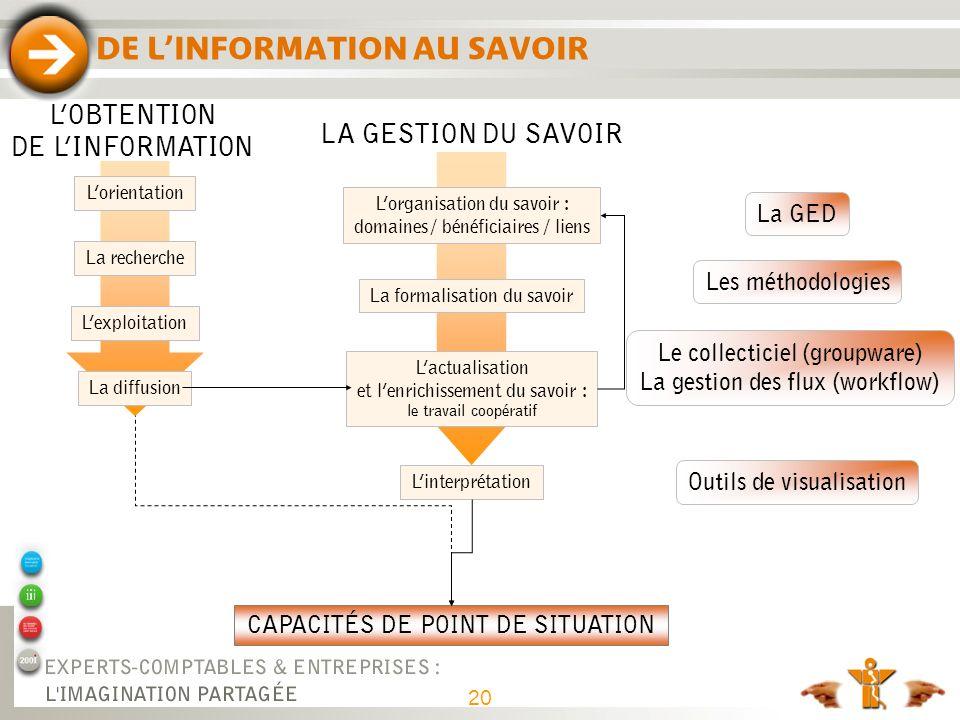 DE L'INFORMATION AU SAVOIR