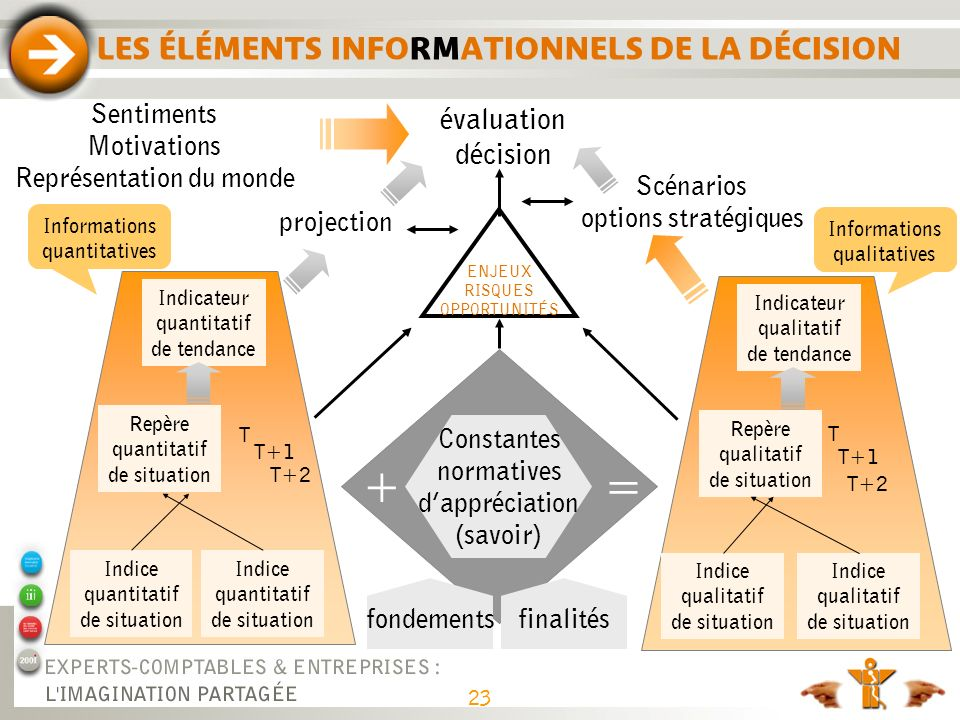 LES ÉLÉMENTS INFORMATIONNELS DE LA DÉCISION