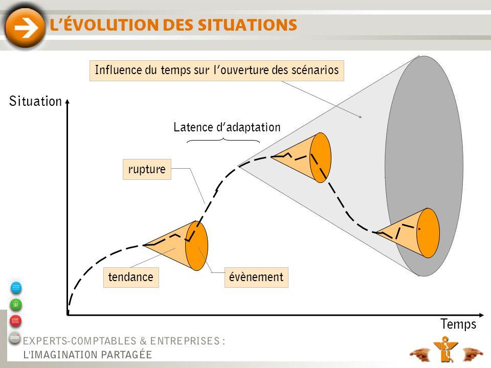 L'ÉVOLUTION DES SITUATIONS