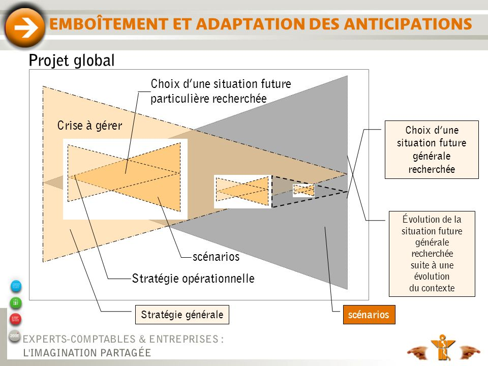 EMBOÎTEMENT ET ADAPTATION DES ANTICIPATIONS