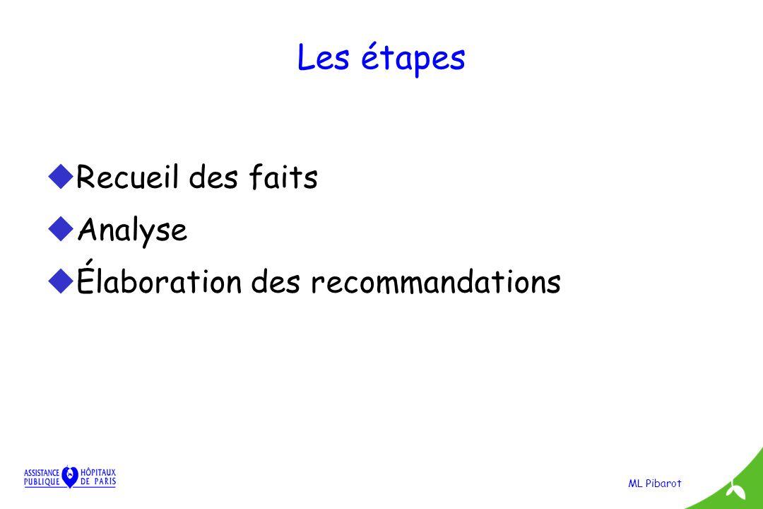Les étapes Recueil des faits Analyse Élaboration des recommandations