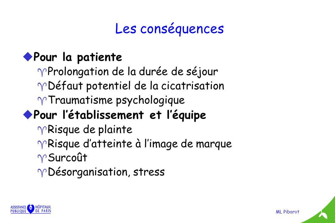 Les conséquences Pour la patiente Pour l'établissement et l'équipe