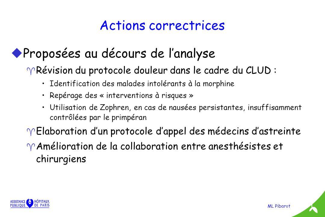 Actions correctrices Proposées au décours de l'analyse