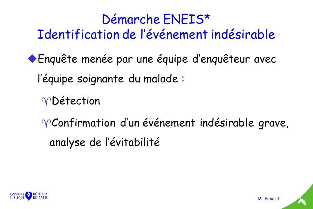 Démarche ENEIS* Identification de l'événement indésirable