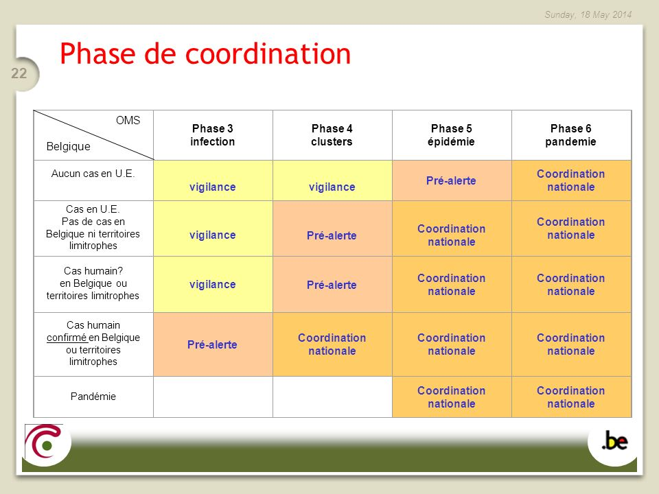 Coordination nationale