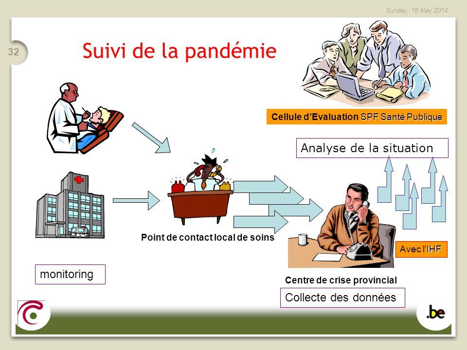 Suivi de la pandémie Analyse de la situation monitoring