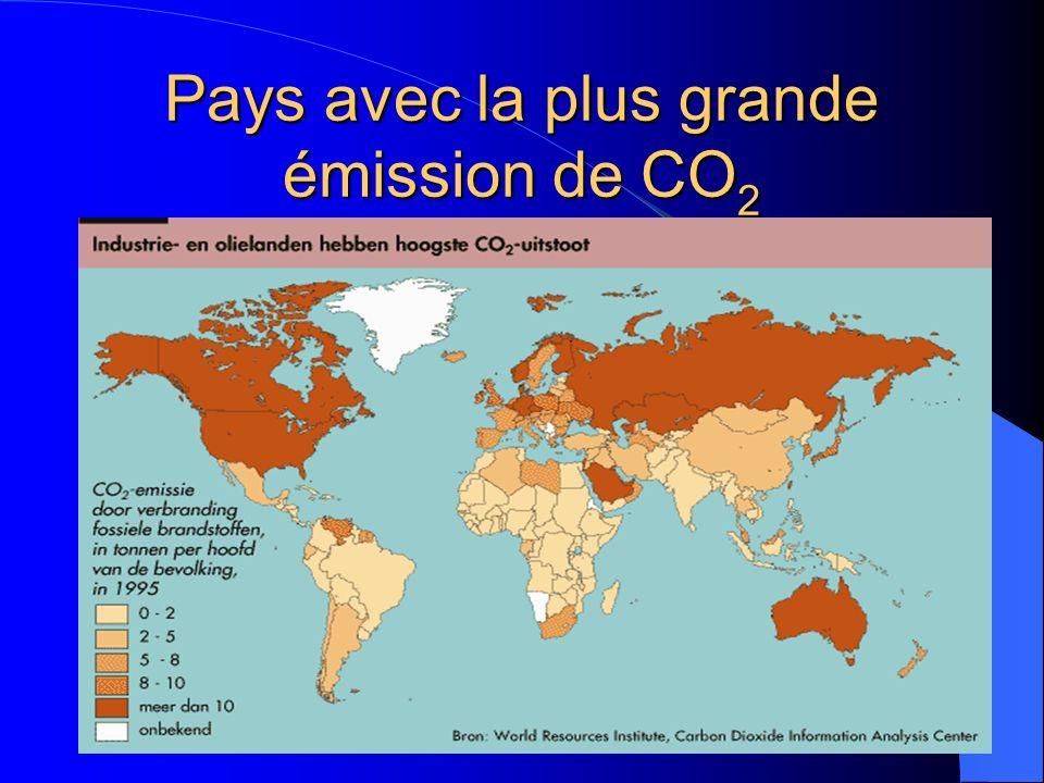 Pays avec la plus grande émission de CO2