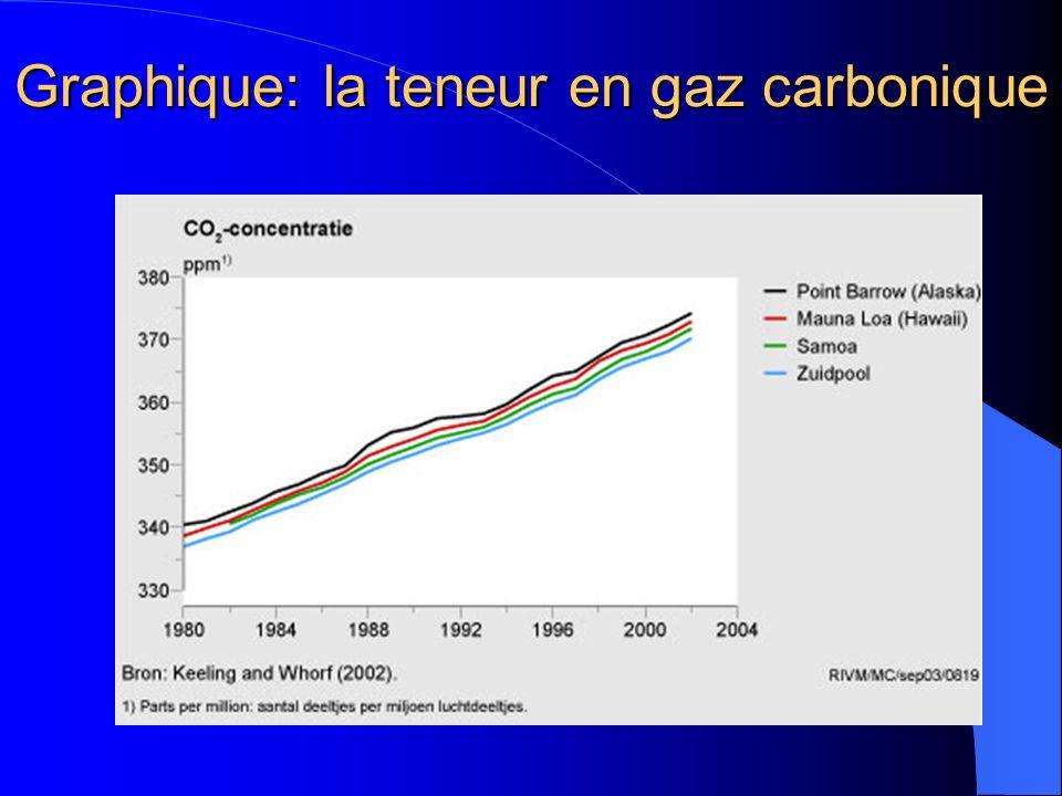 Graphique: la teneur en gaz carbonique
