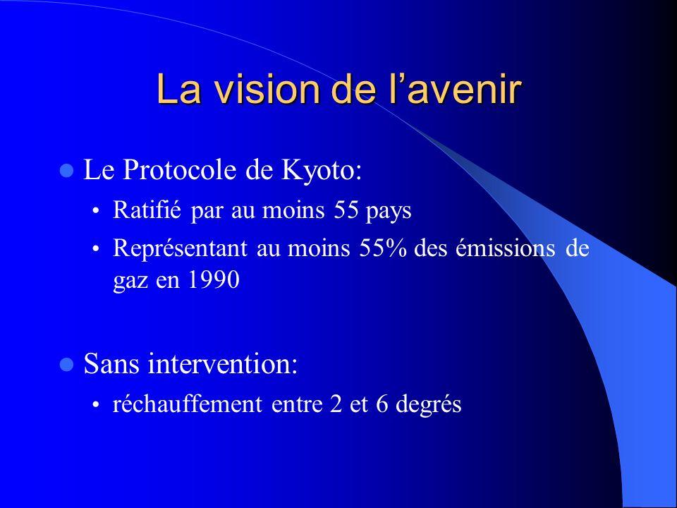 La vision de l'avenir Le Protocole de Kyoto: Sans intervention:
