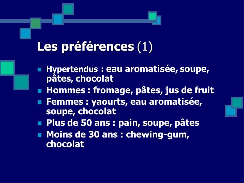 Les préférences (1) Hommes : fromage, pâtes, jus de fruit