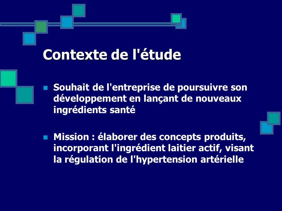 Contexte de l étude Souhait de l entreprise de poursuivre son développement en lançant de nouveaux ingrédients santé.