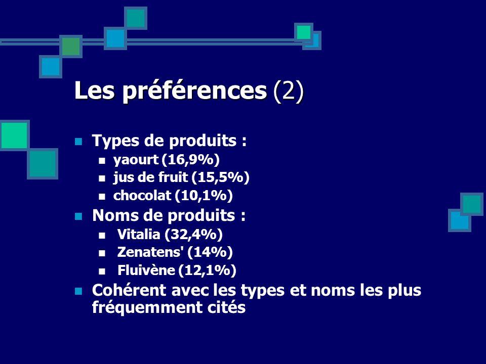 Les préférences (2) Types de produits : Noms de produits :