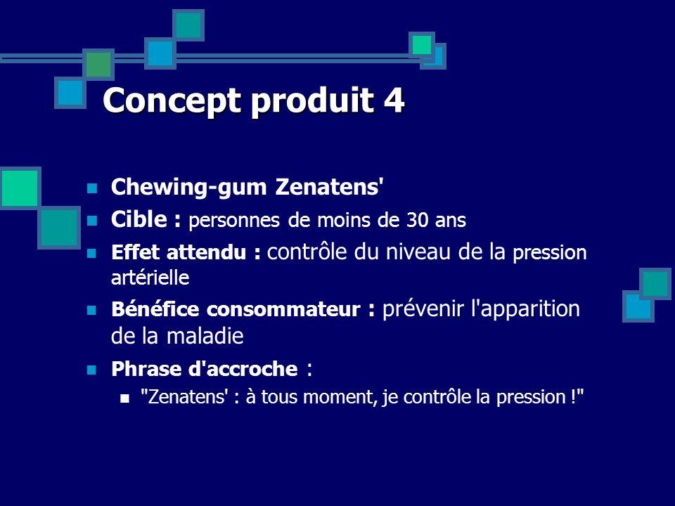 Concept produit 4 Chewing-gum Zenatens