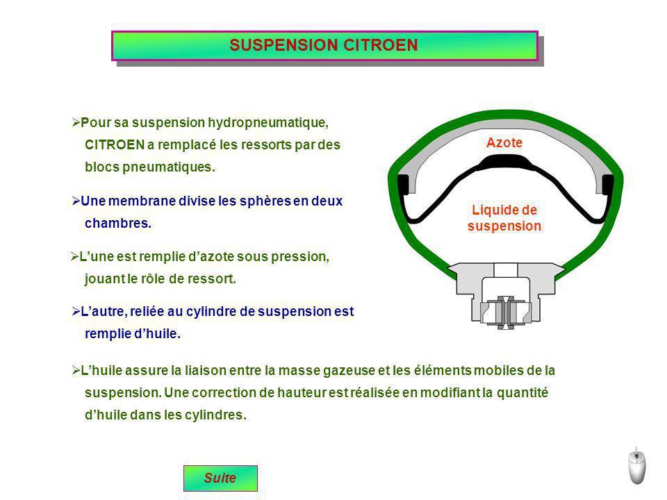 SUSPENSION CITROEN Pour sa suspension hydropneumatique,