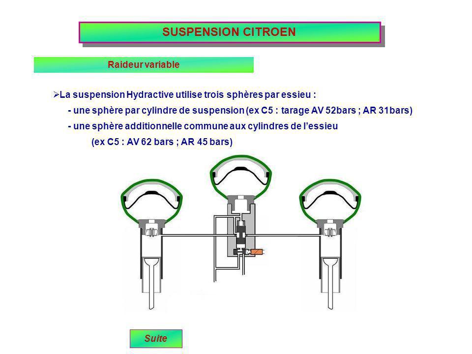 SUSPENSION CITROEN Raideur variable