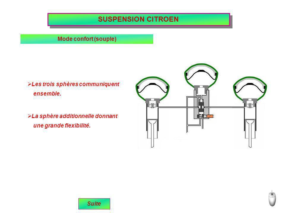 SUSPENSION CITROEN Mode confort (souple)