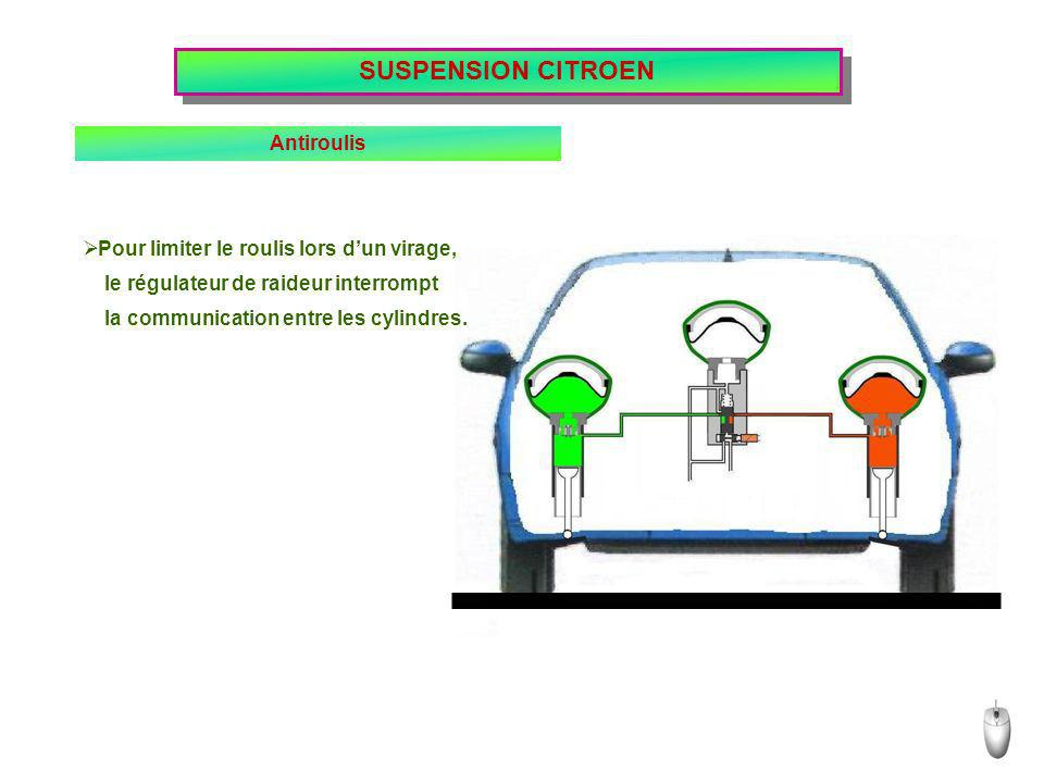 SUSPENSION CITROEN Antiroulis Pour limiter le roulis lors d'un virage,
