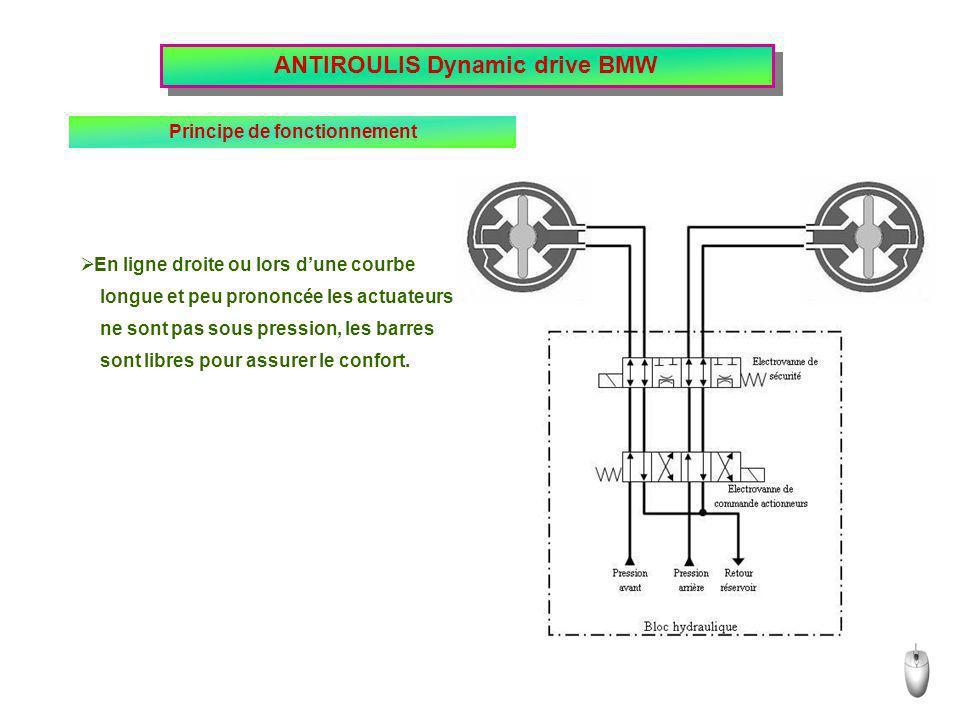 ANTIROULIS Dynamic drive BMW Principe de fonctionnement
