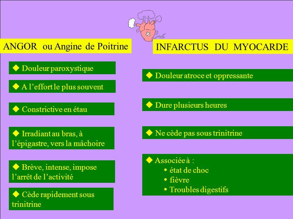 ANGOR ou Angine de Poitrine INFARCTUS DU MYOCARDE
