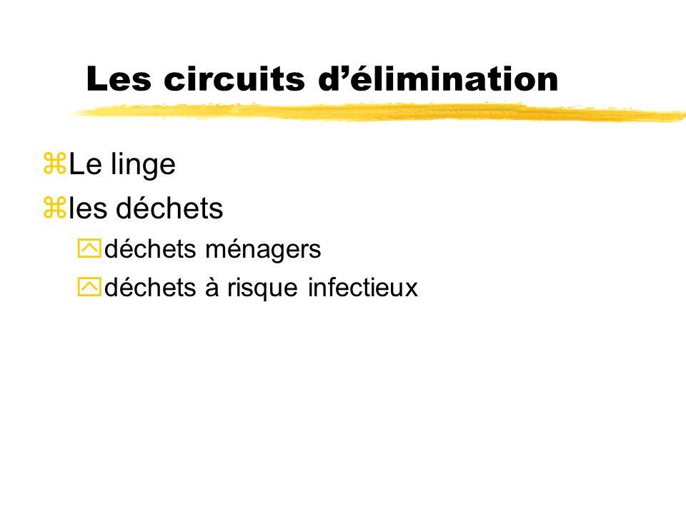 Les circuits d'élimination
