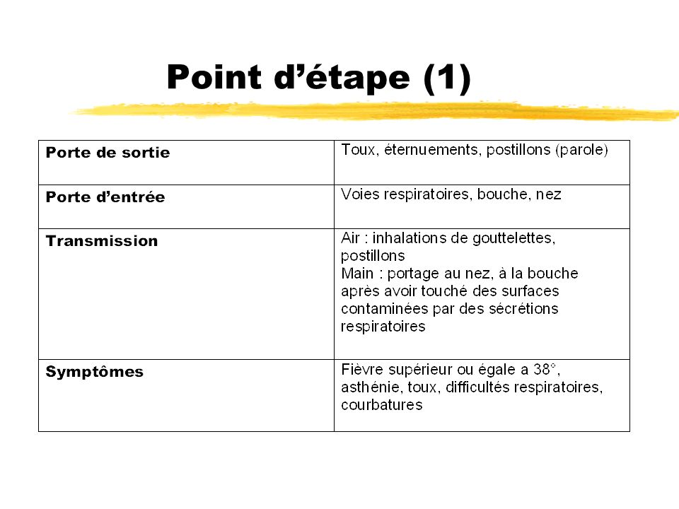 Point d'étape (1)