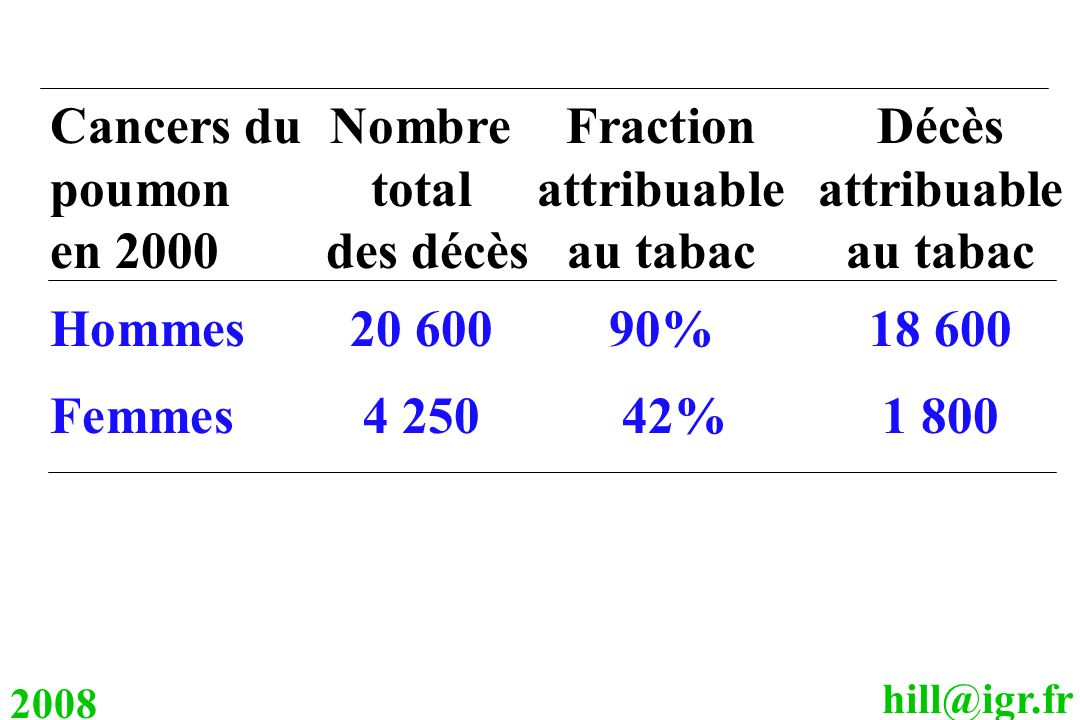 Cancers du Nombre Fraction Décès poumon total attribuable attribuable
