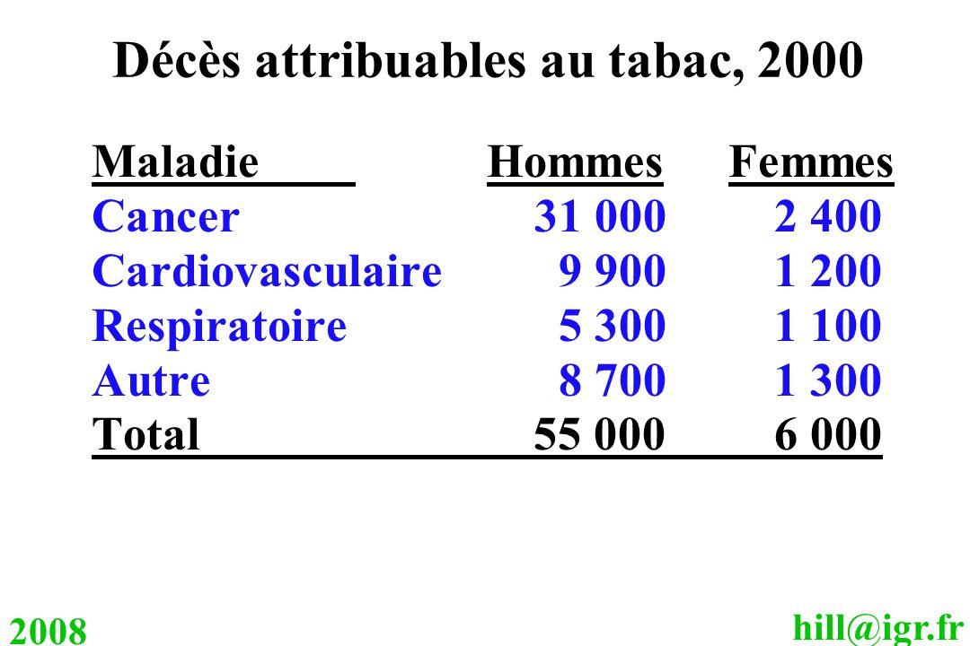 Décès attribuables au tabac, 2000