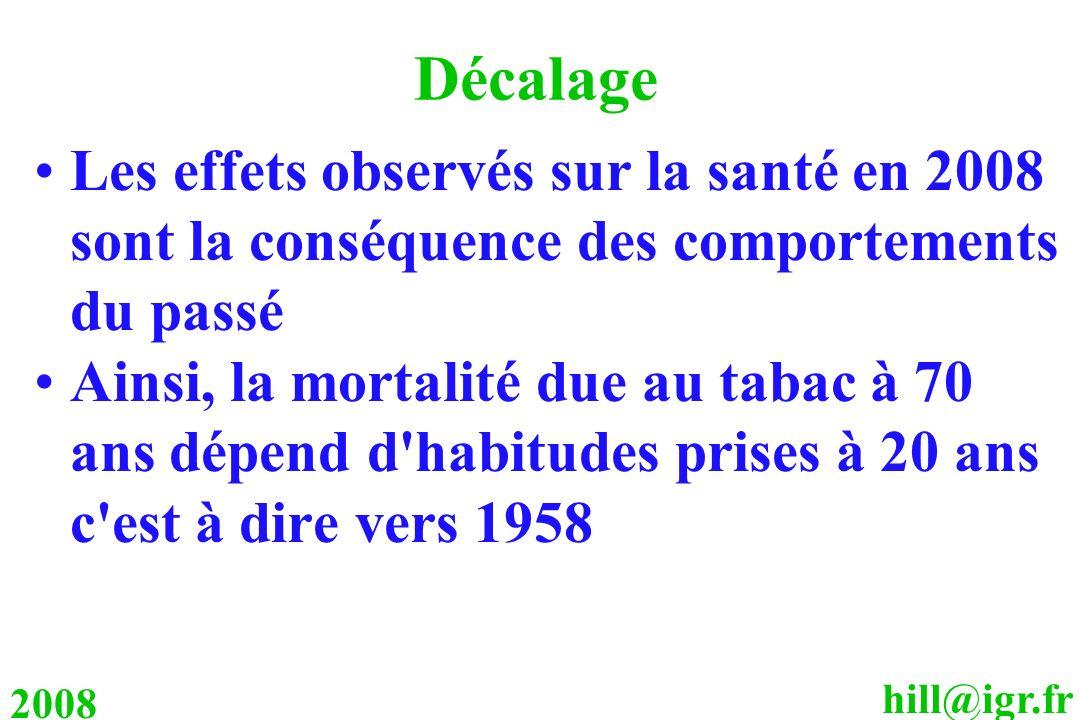 Décalage Les effets observés sur la santé en 2008 sont la conséquence des comportements du passé.