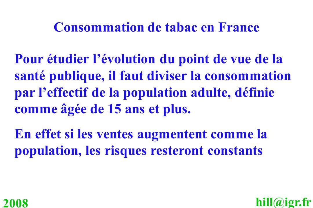 Consommation de tabac en France