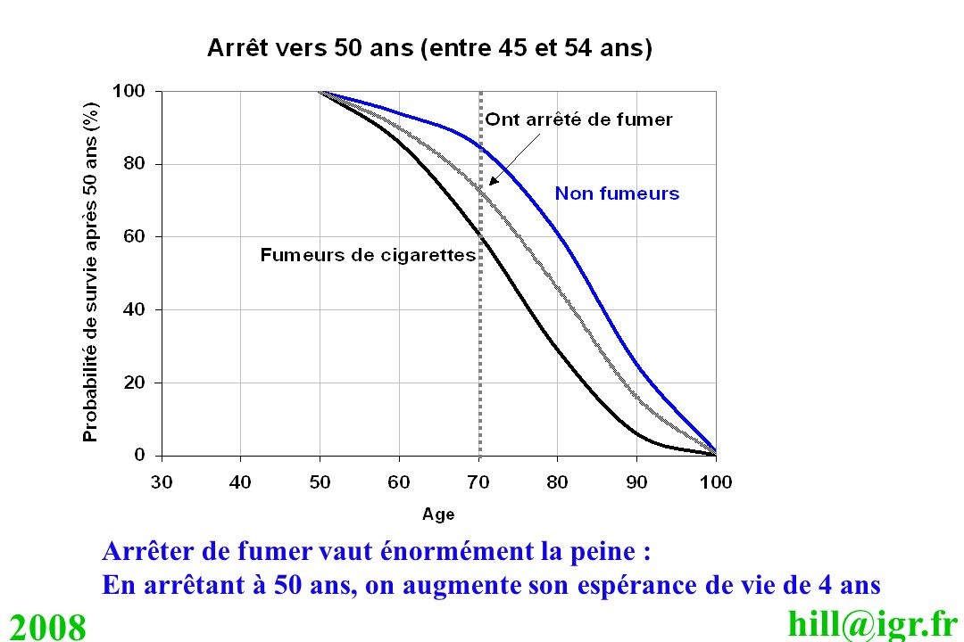 2008 Arrêter de fumer vaut énormément la peine :