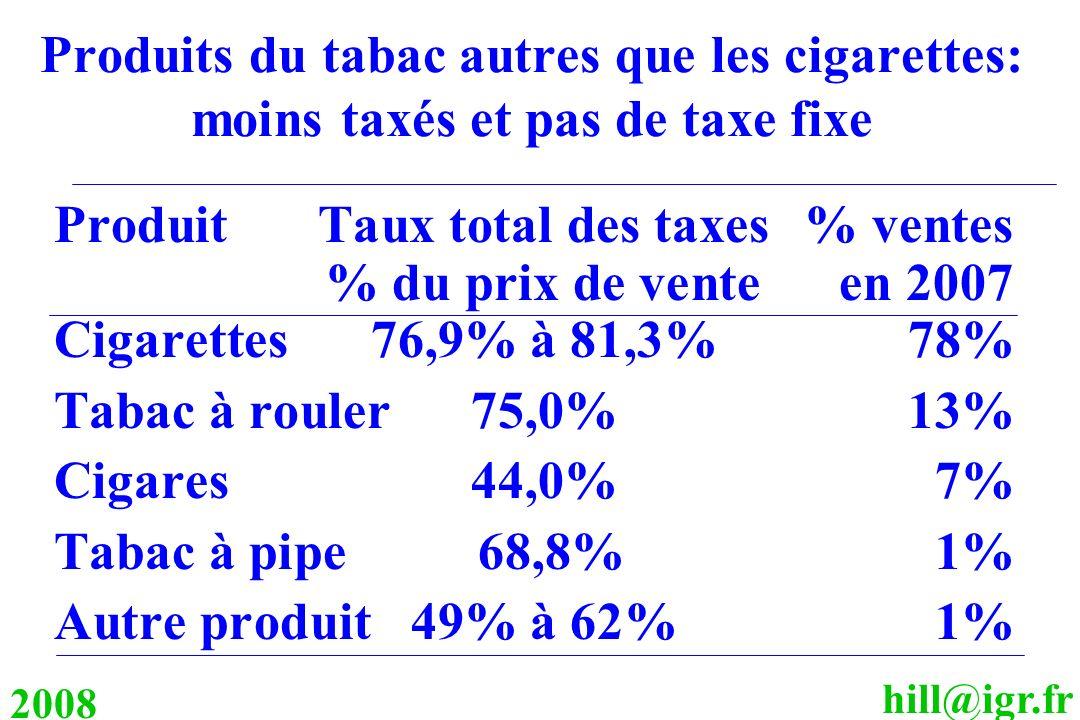 Produits du tabac autres que les cigarettes: moins taxés et pas de taxe fixe