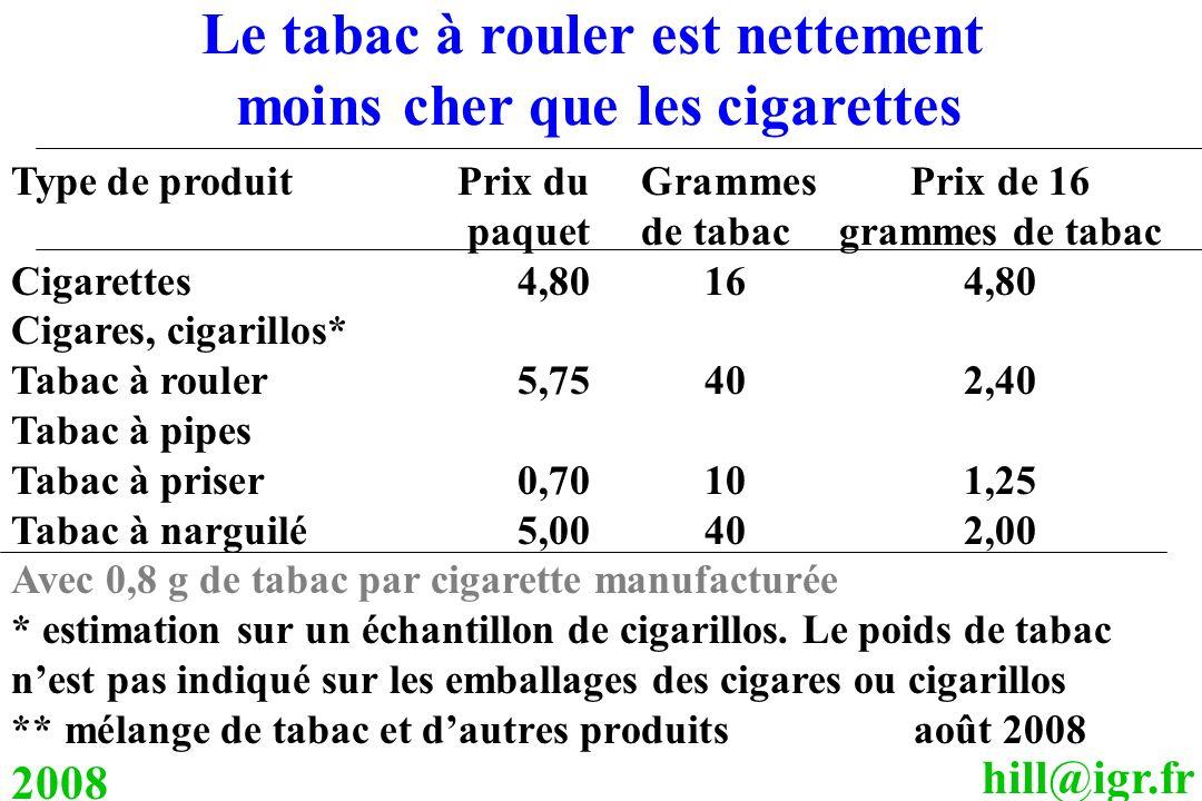 Le tabac à rouler est nettement moins cher que les cigarettes