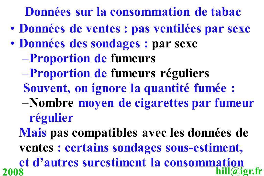 Données sur la consommation de tabac