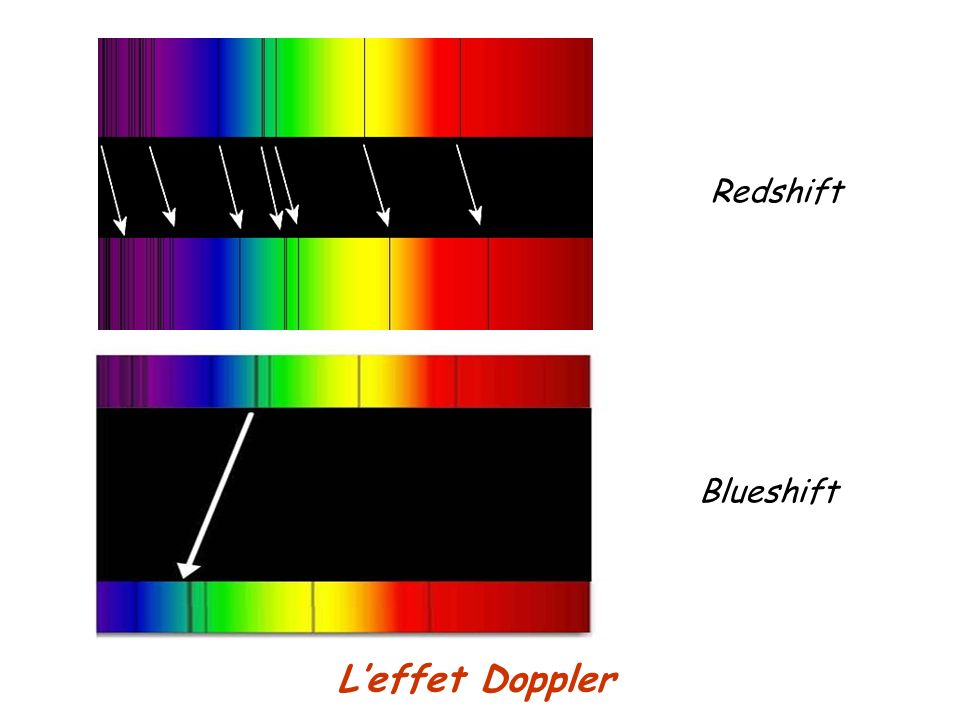 Redshift Blueshift L'effet Doppler