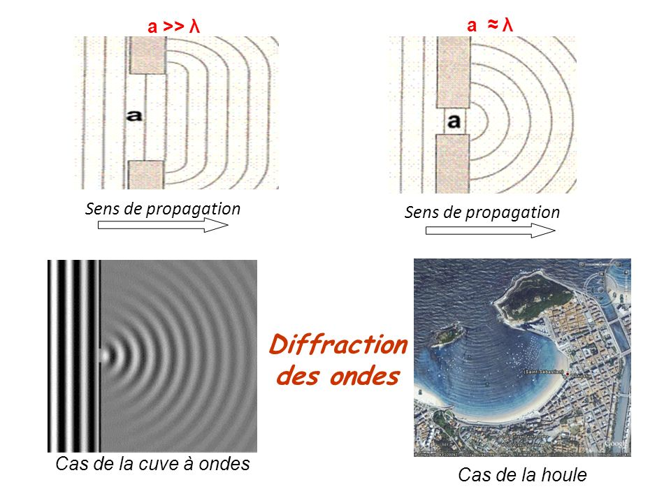 Diffraction des ondes a >> λ a ≈ λ Sens de propagation