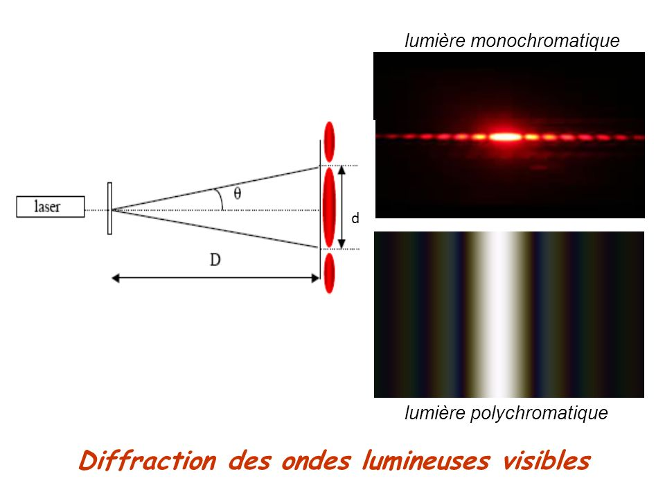 Diffraction des ondes lumineuses visibles