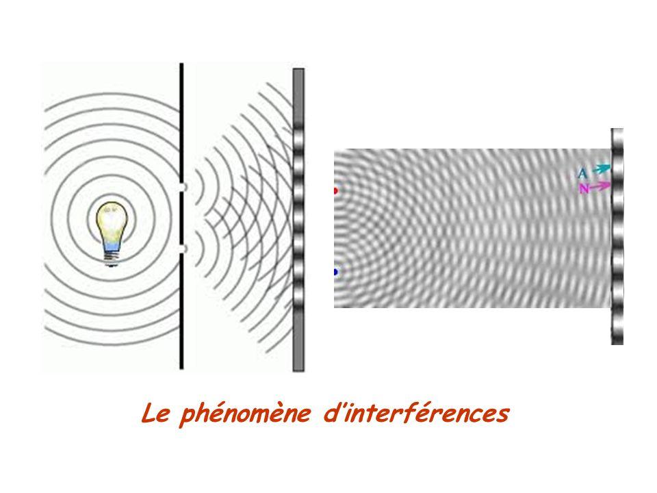 Le phénomène d'interférences