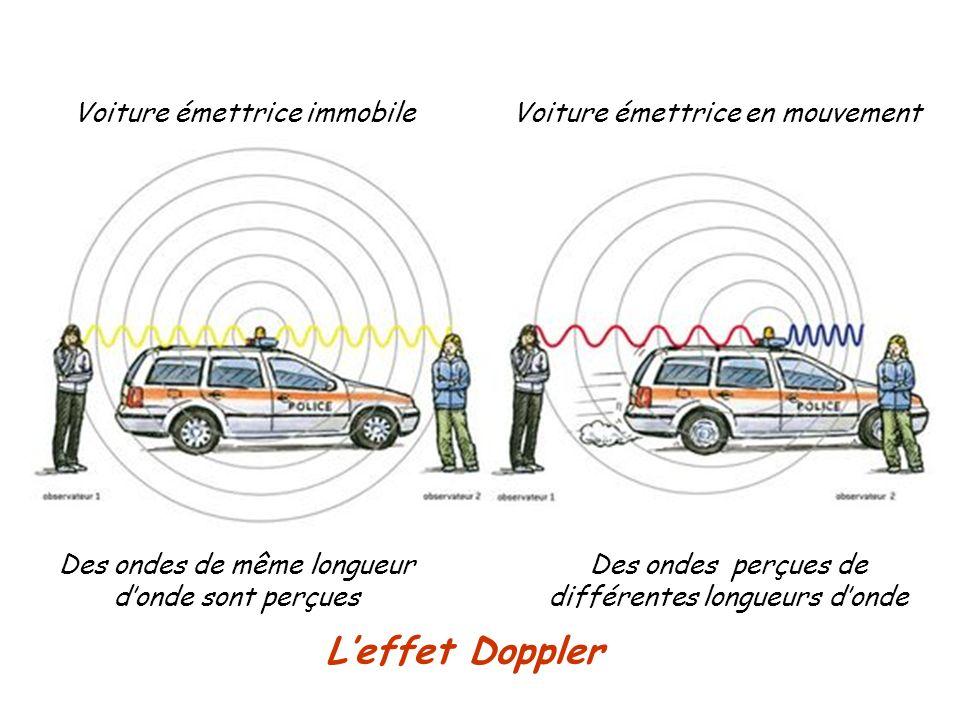 L'effet Doppler Voiture émettrice immobile