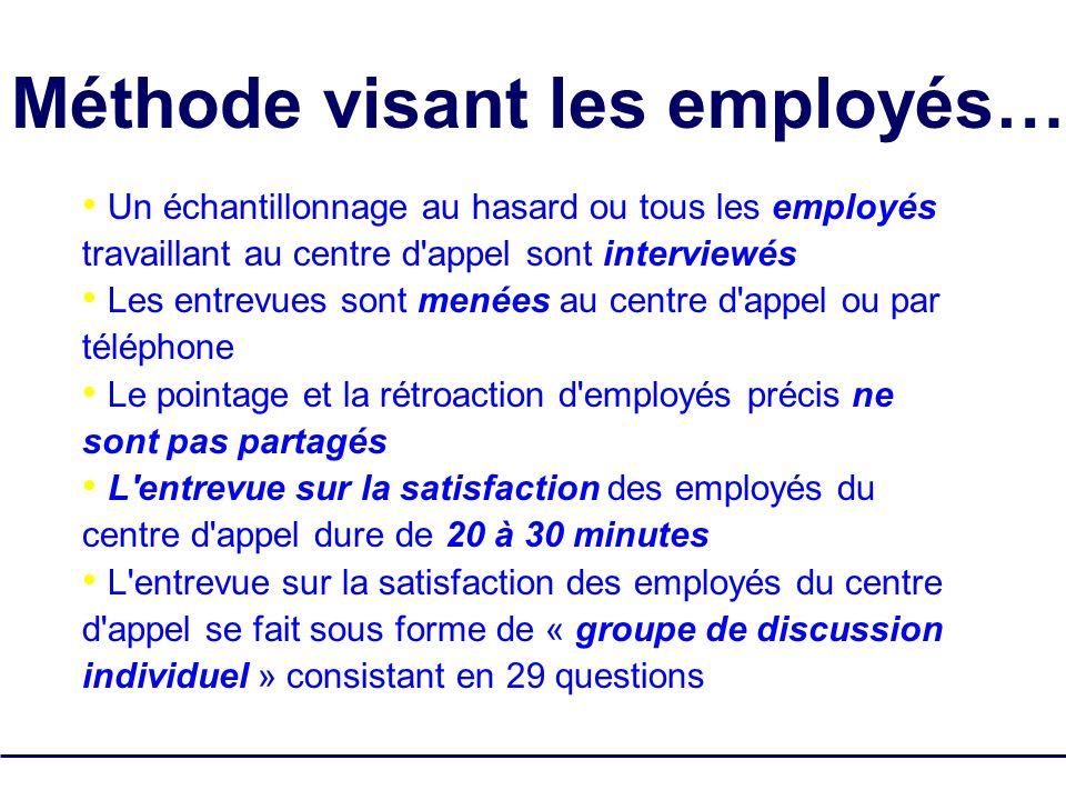 Méthode visant les employés…
