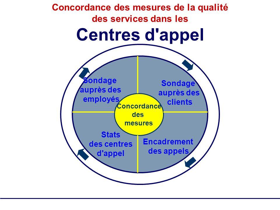 Concordance des mesures de la qualité des services dans les