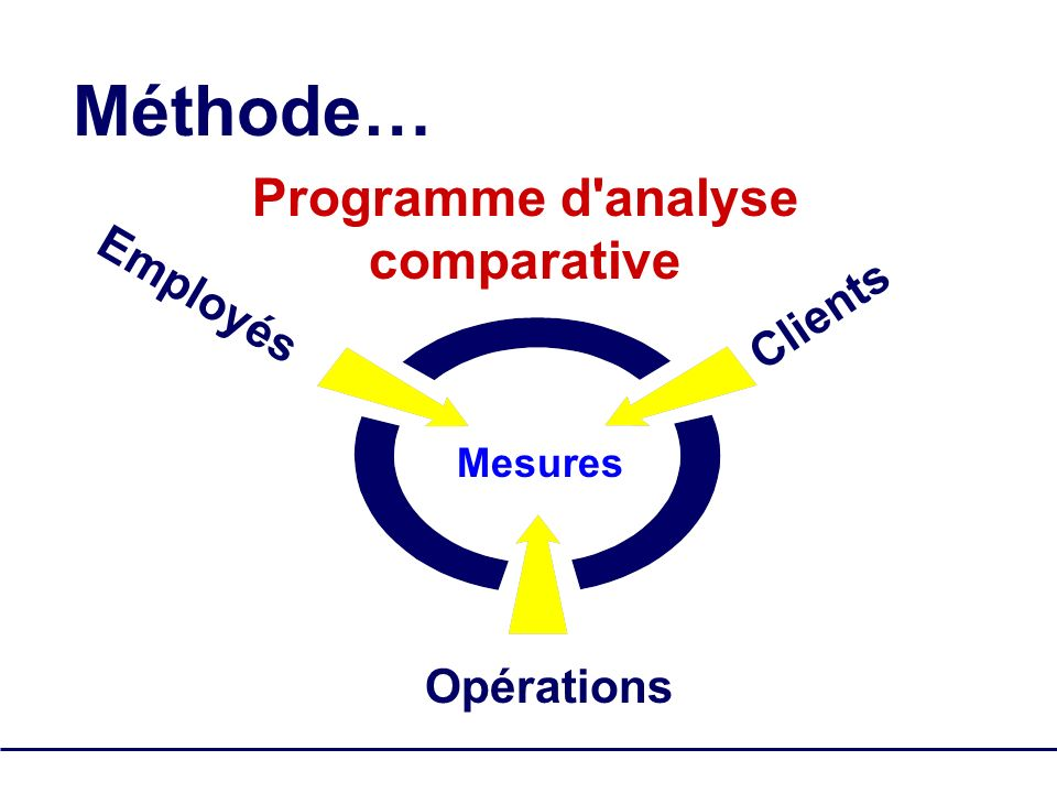 Méthode… Programme d analyse comparative Employés Clients Opérations