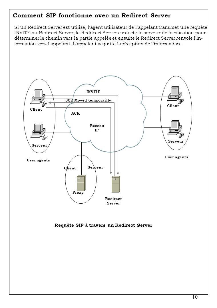 Comment SIP fonctionne avec un Redirect Server