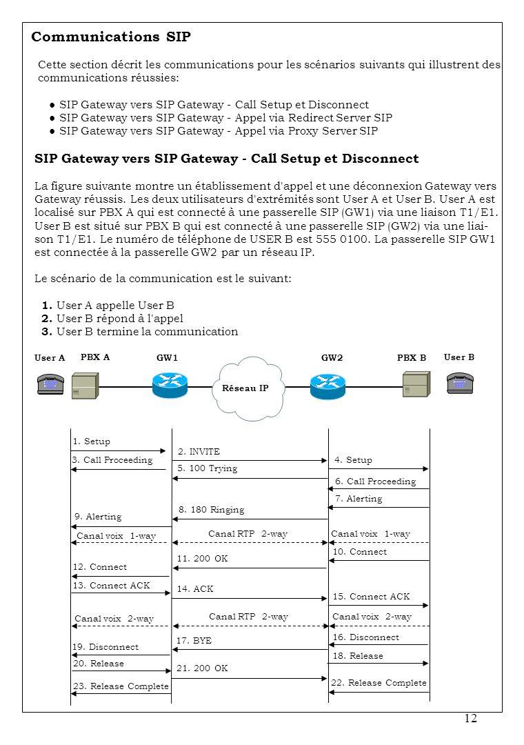 Communications SIP Cette section décrit les communications pour les scénarios suivants qui illustrent des.