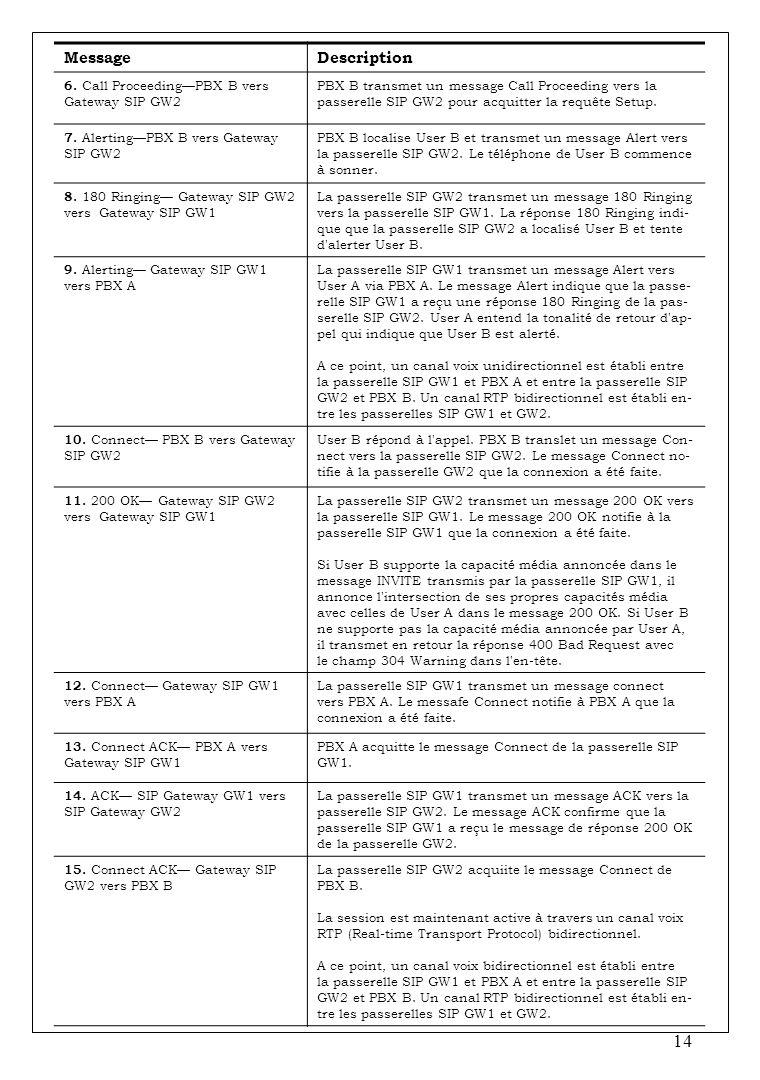 Message Description 6. Call Proceeding—PBX B vers Gateway SIP GW2