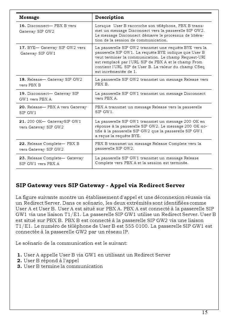 SIP Gateway vers SIP Gateway - Appel via Redirect Server