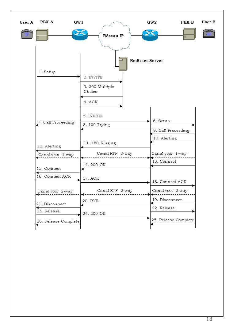 User A User B. PBX A. PBX B. GW1. GW2. Réseau IP. 2. INVITE. 1. Setup. Redirect Server. 8. 100 Trying.