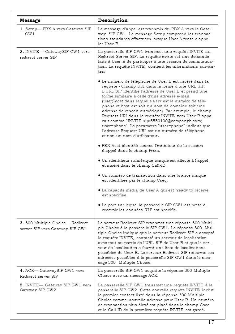 Message Description 1. Setup— PBX A vers Gateway SIP GW1